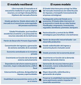 Modelo Neoliberal vs. Nuevo Modelo